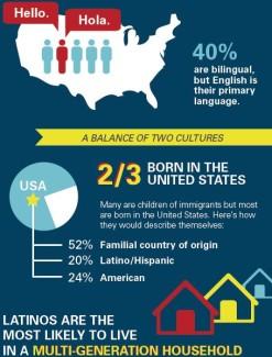 Hispanic Millennial Infographic