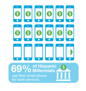 Hispanic Millennials & Money: Beyond Mobile