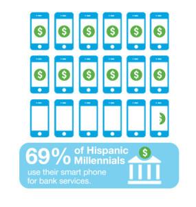 Hispanic Millennials & Money: Beyond Mobile